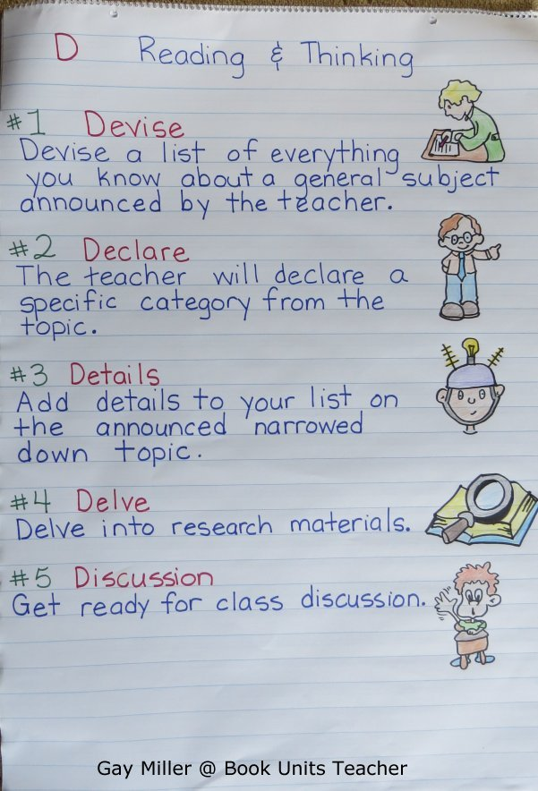 D Reading and Thinking Strategy Anchor Chart