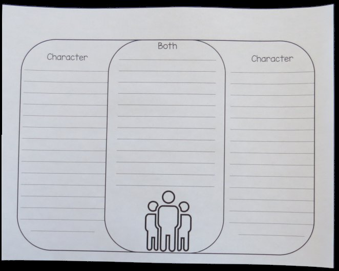 Students create two overlapping character shapes to form a Venn Diagram. Students then compare and contrast the two characters by telling how they are different and alike.