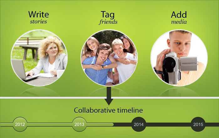 By using OurStory, you can create rich media timelines.