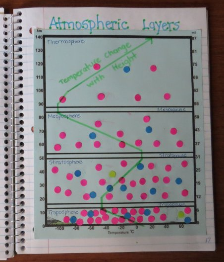 Gases in the Atmospheric Layers Interactive Organizers