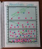 Atmospheric Layers Graphic Organizer