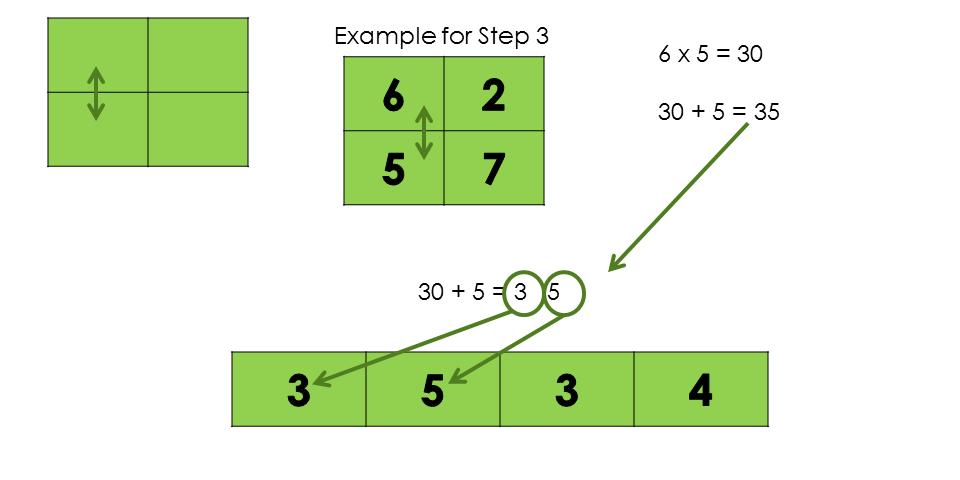 Teaching Mental Multiplication Step 3
