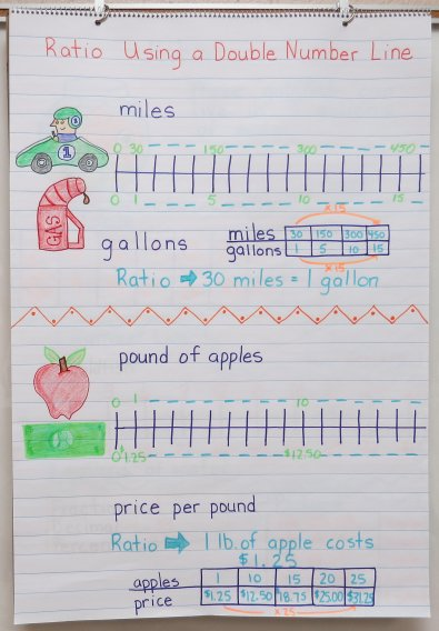 Ration Using a Double Number Line