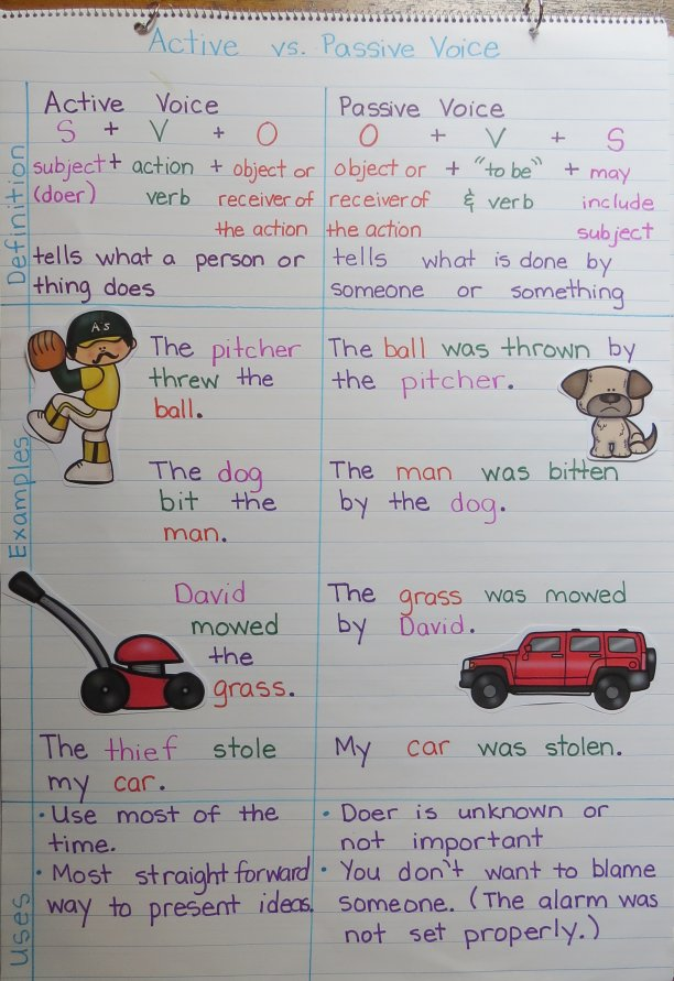 Ideas to Teach Active or Passive Voice to Improve Student Writing