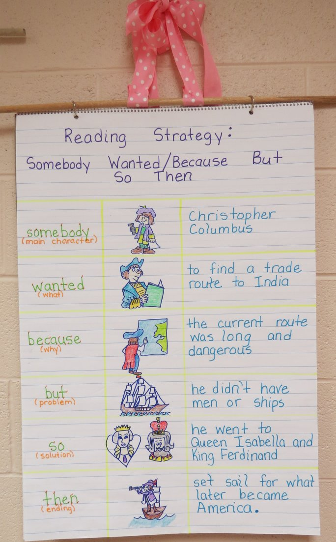 Somebody-Wanted-But-So-Then Anchor Chart