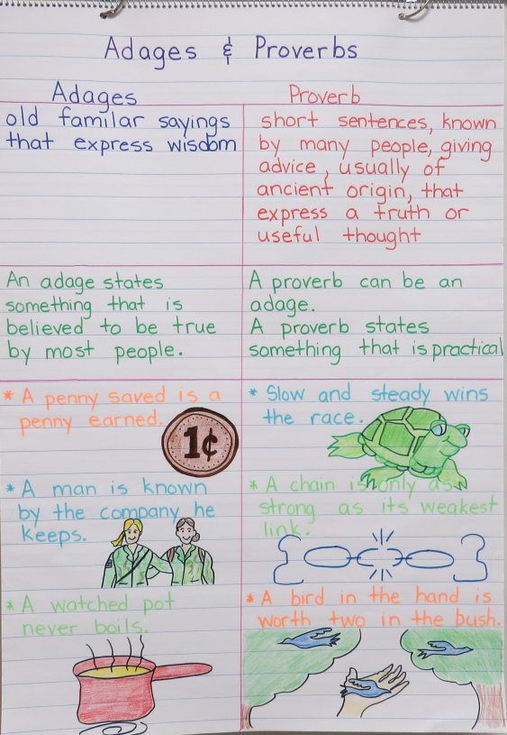 Adages and Proverbs Anchor Chart