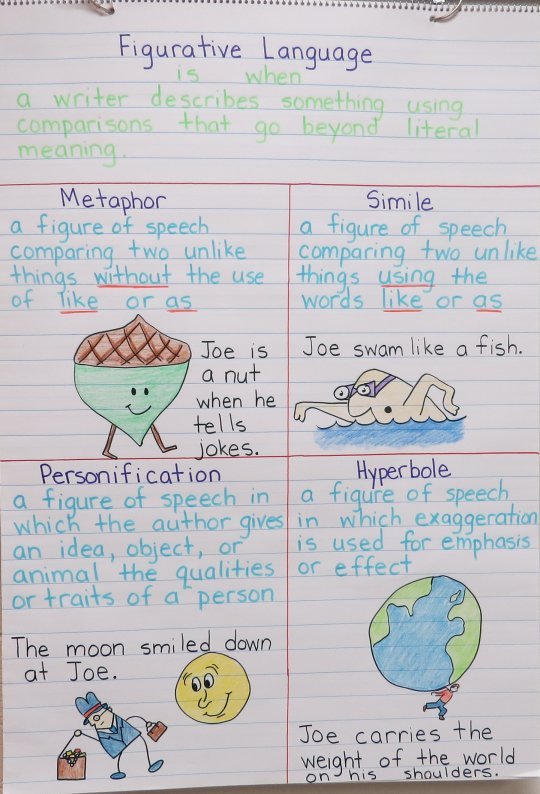 Literal Vs Nonliteral Language Lessons Tes Teach – Literal and Nonliteral Language Worksheets