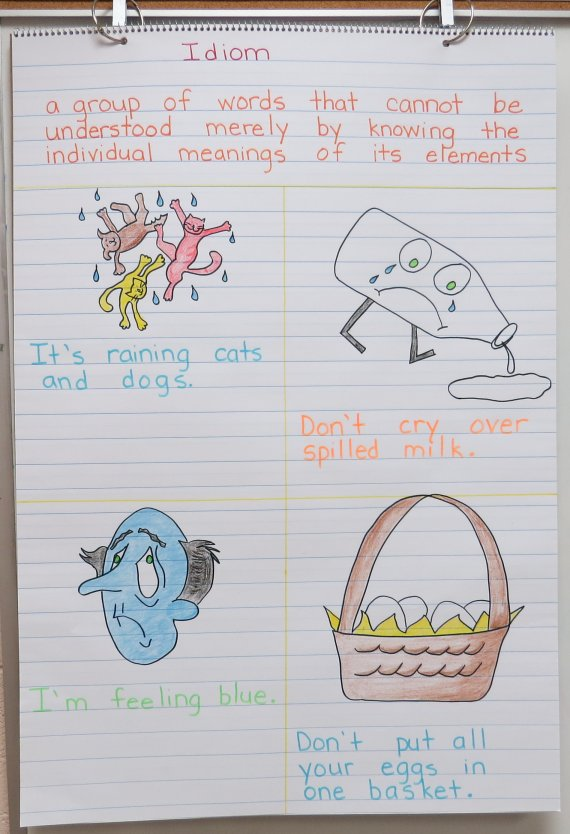 Idiom Anchor Chart