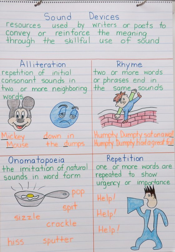 Sound Devices Anchor Chart