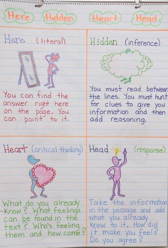 """""""Here Hidden Heart Head"""" Anchor Chart"""