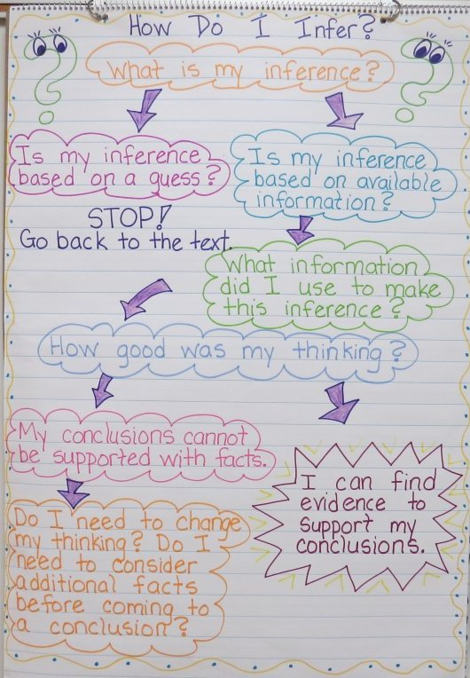 Anchor Chart for Inferences