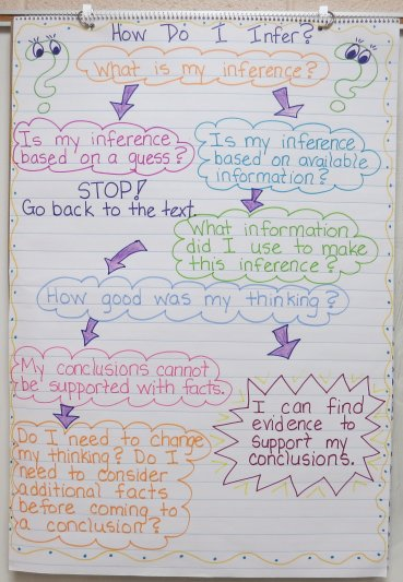 Anchor Chart - Inference Flowchart - This blog post also includes teaching ideas and a free trifold organizer on inference.