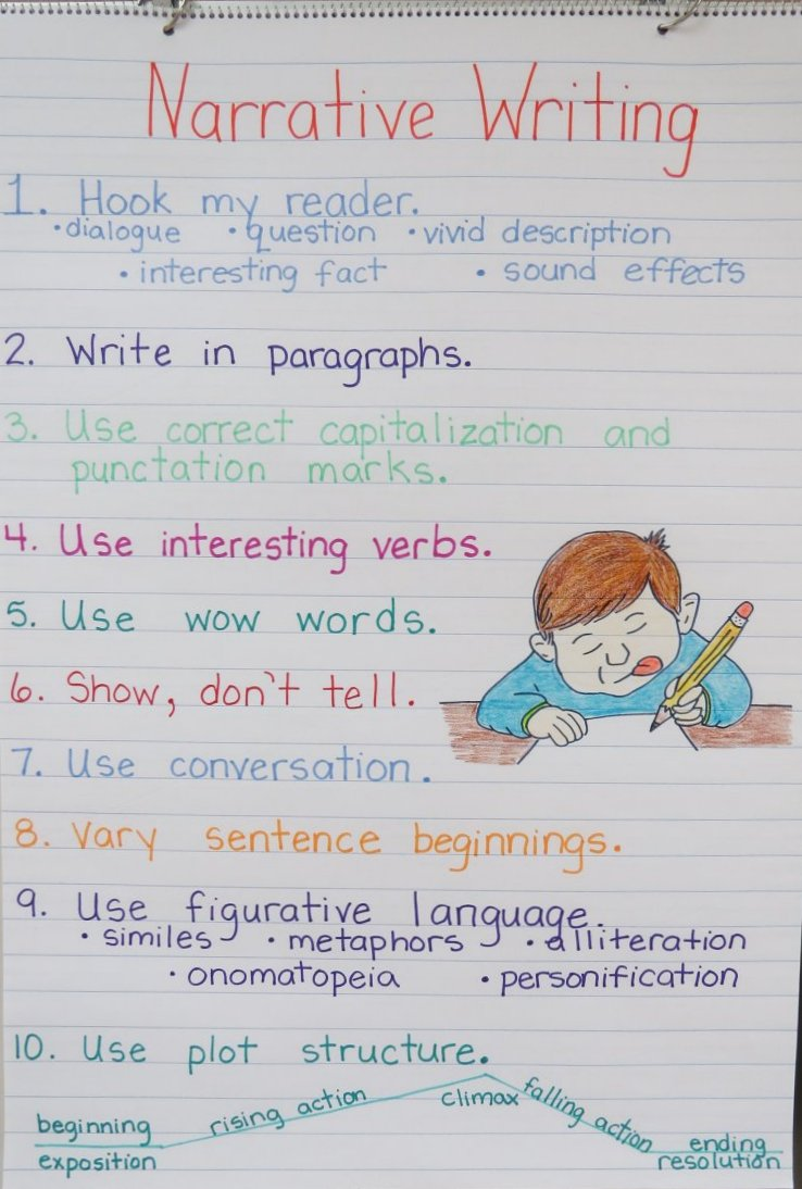 narrative writing kids To write a narrative essay, you'll need to tell a story (usually about something that  happened to you) in such a way that he audience learns a lesson or gains.