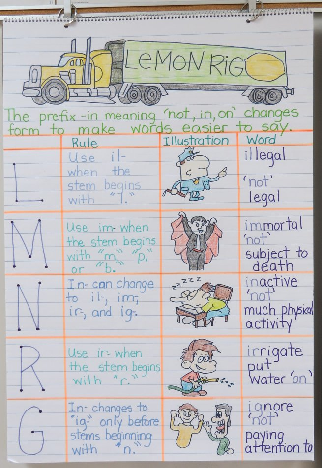 LeMoNRiG Anchor Chart helps students know when to use the prefixes il-, im-, in-, ir-, or ig.