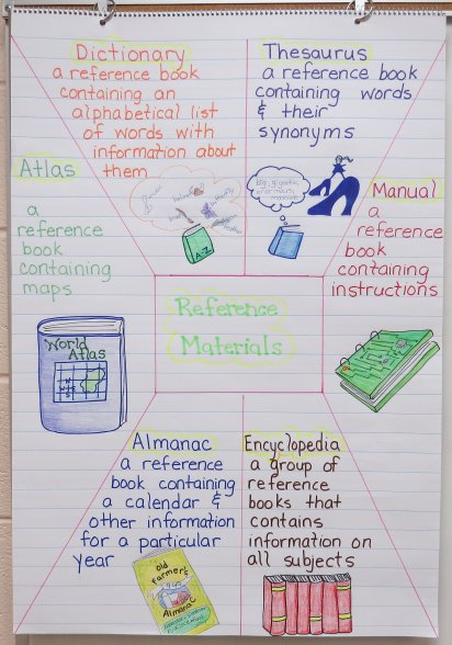 Reference Materials Anchor Chart