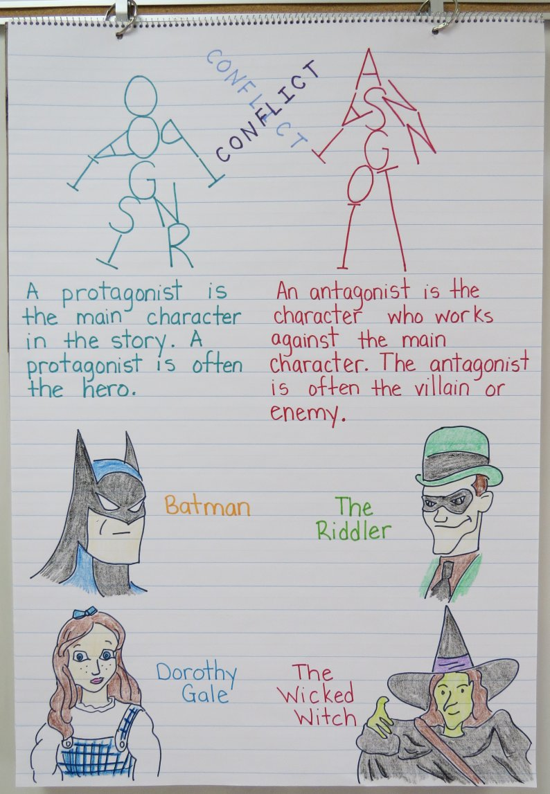 Protagonist vs. AntagonistAnchor Chart