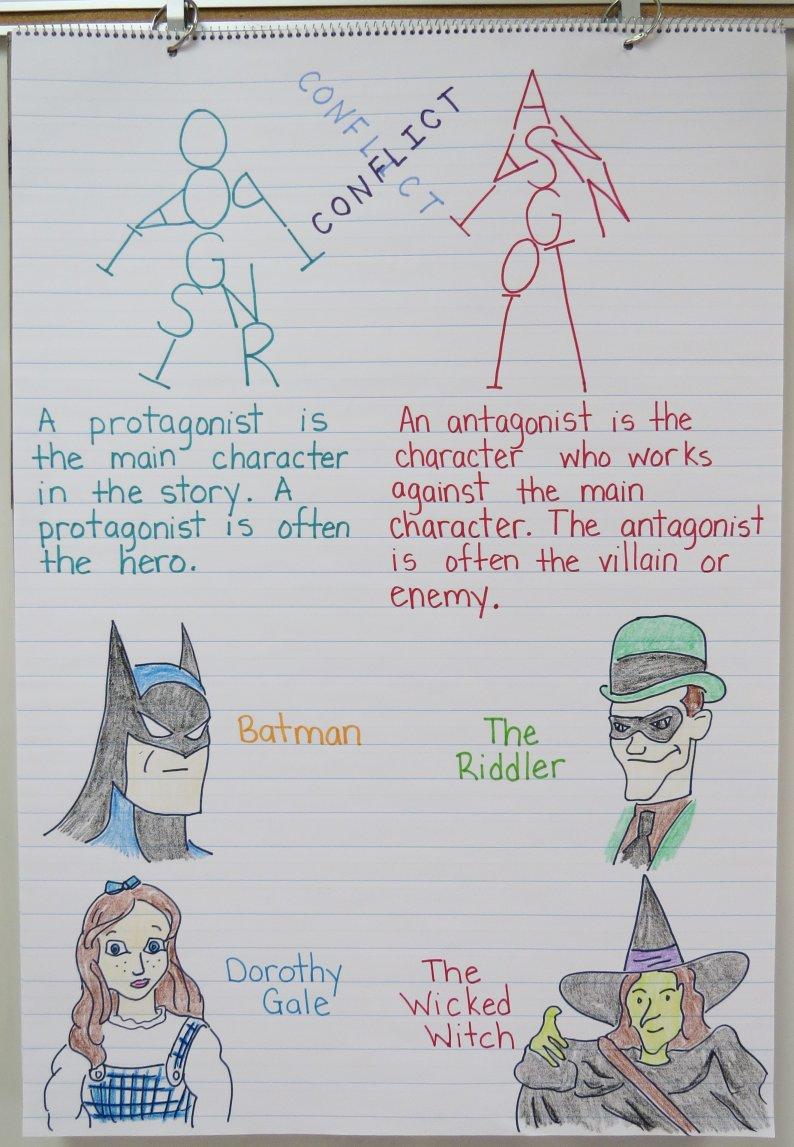 Protagonist vs. Antagonist Anchor Chart