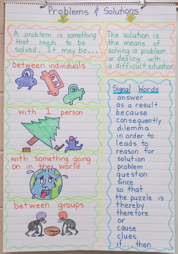 Problems and Solutions Anchor Chart