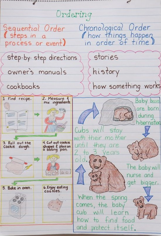 Teaching Chronological, Sequential, and Consecutive Order Anchor Chart