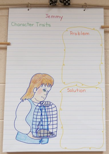 Problems and Solutions the Character Faces
