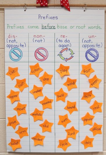 Ideas and Activities for Teaching Prefixes - Includes free printables