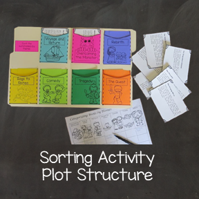Plot Structure Activity
