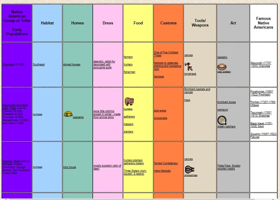 Native American Chart