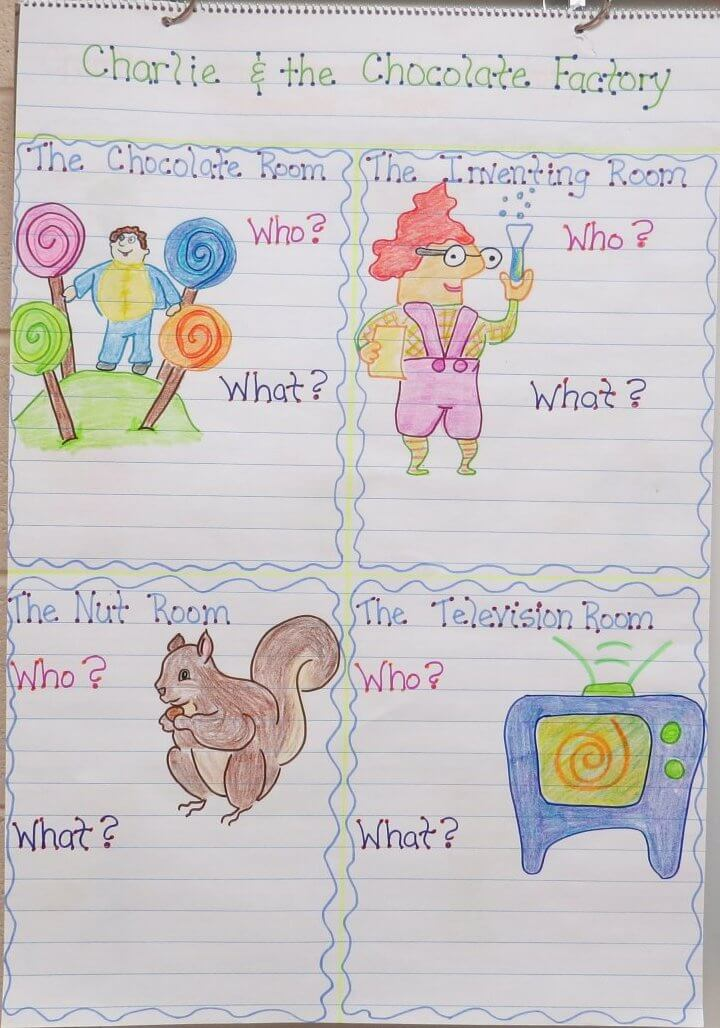 Charlie and the Chocolate Factory Resources