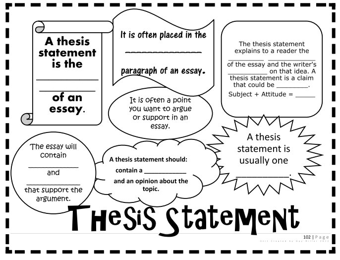 Starting A Thesis Statement For An Essay