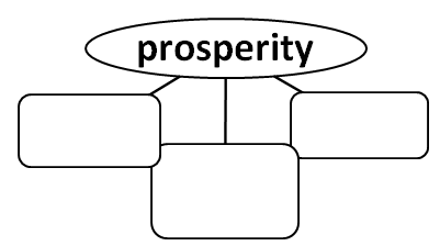 Word Web for the Word Prosperity