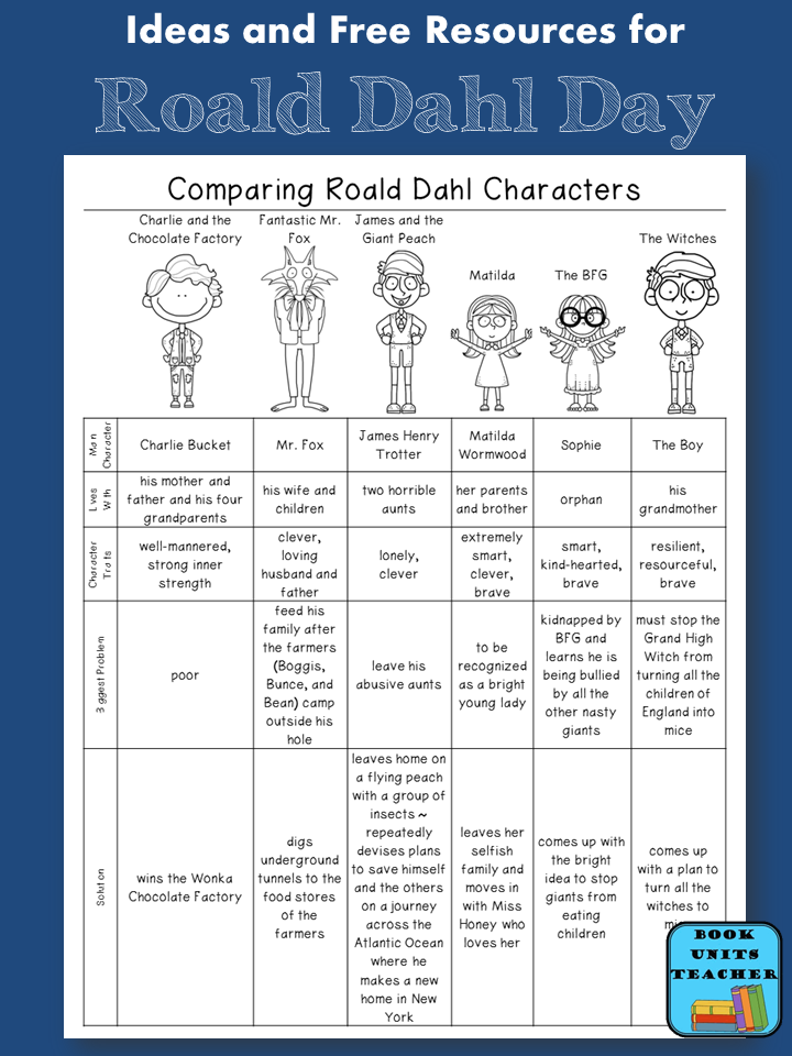 Comparing Roald Dahl Characters