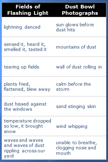 Comparing Photos to Out of the Dust Poem