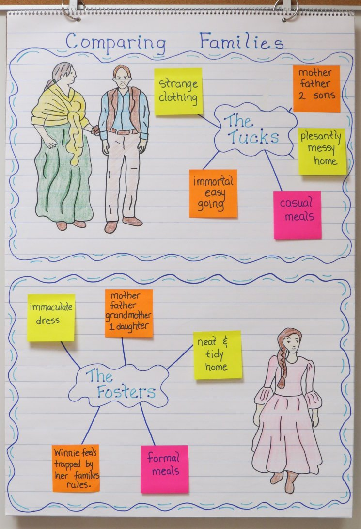 Tuck Everlasting Comparing Characters Anchor Chart