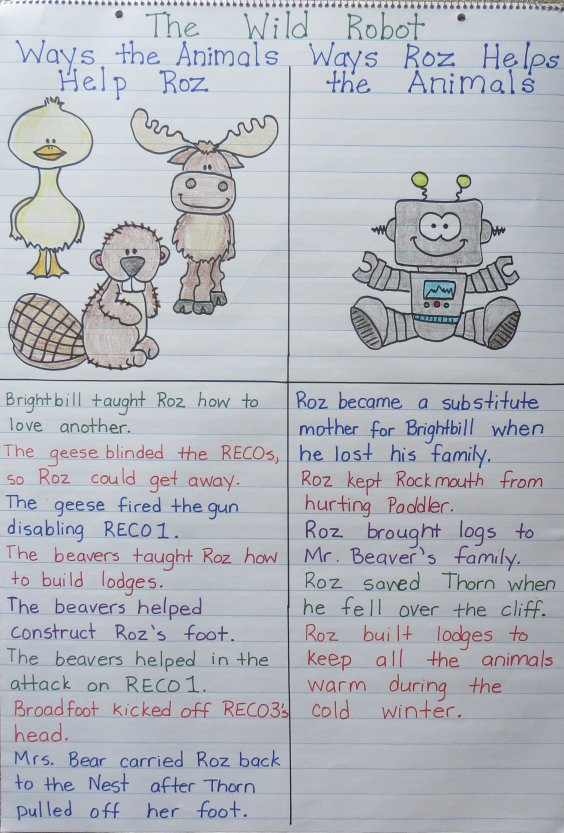The Wild Robot Comparing Characters Anchor Chart