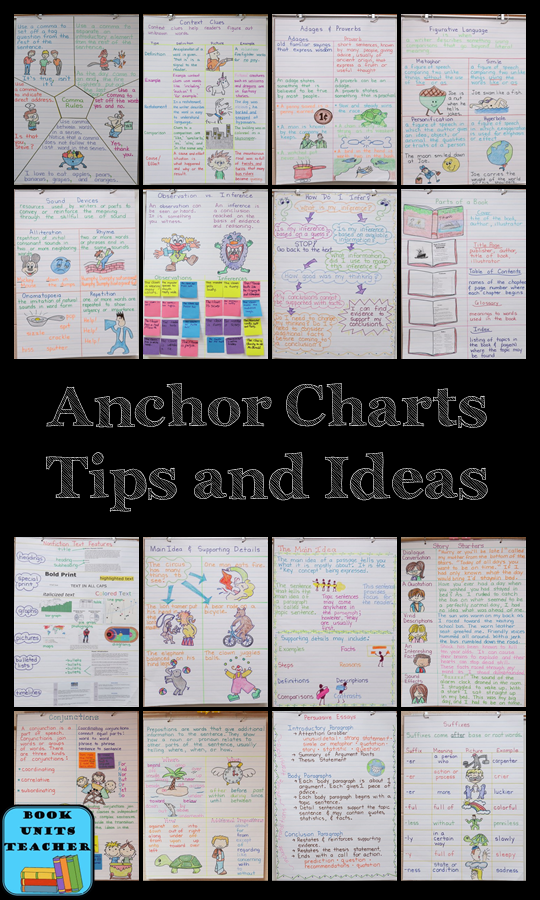 Over 100 Anchor Charts for Inspiration