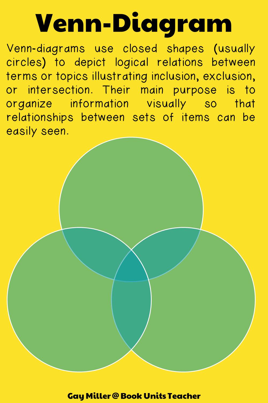 Using Venn-Diagrams